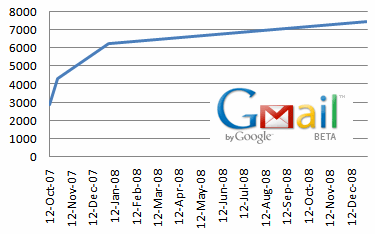 gmail-storage-graph.png