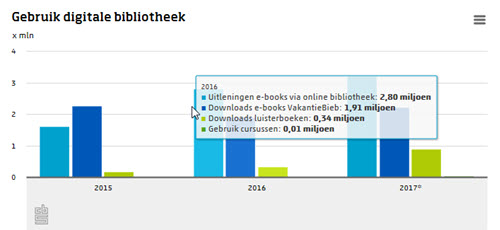 bibliotheekstatistiek ebooks